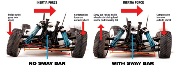 Tune with Sway Bars